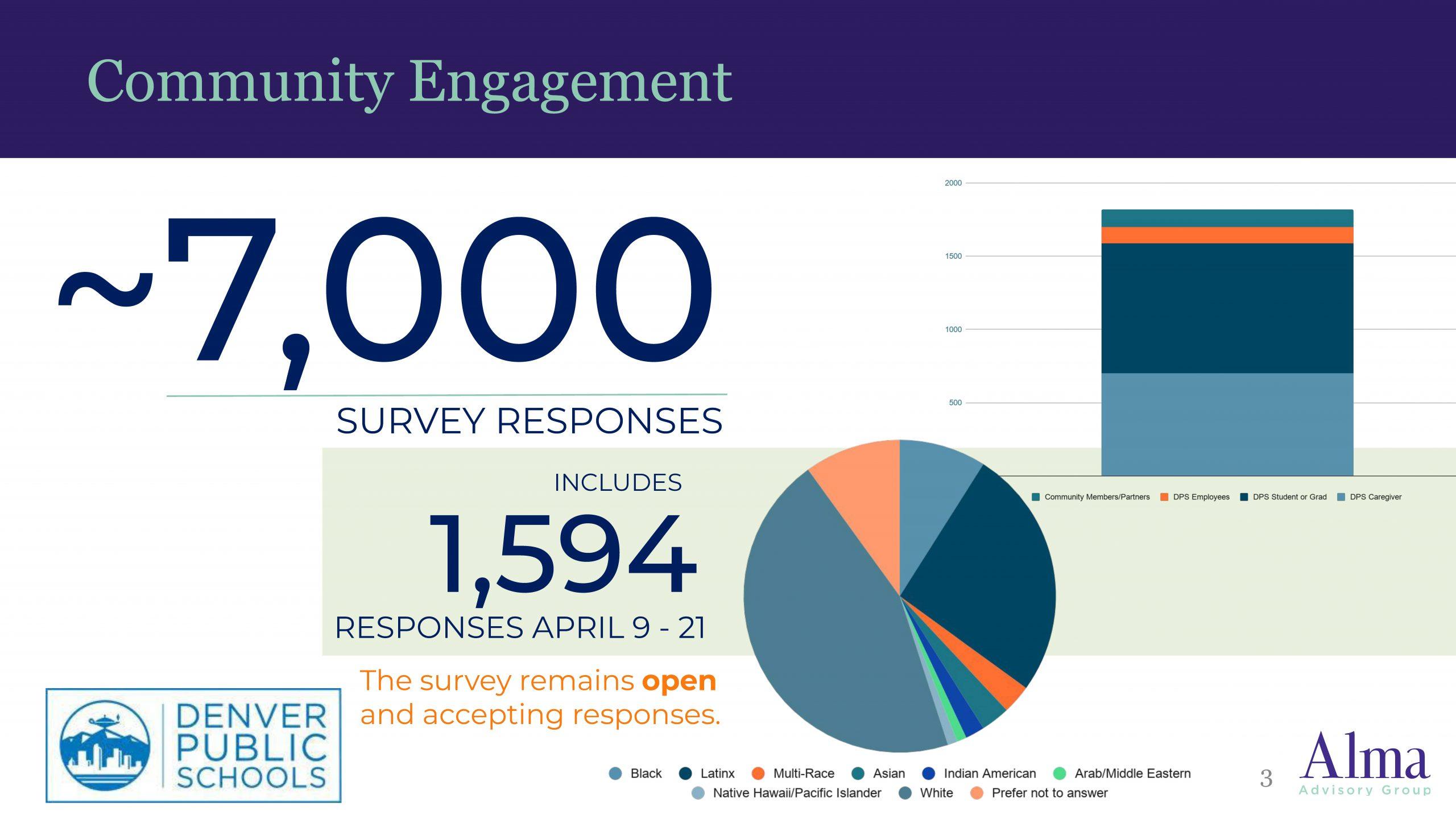 Approximately 7,000 survey responses