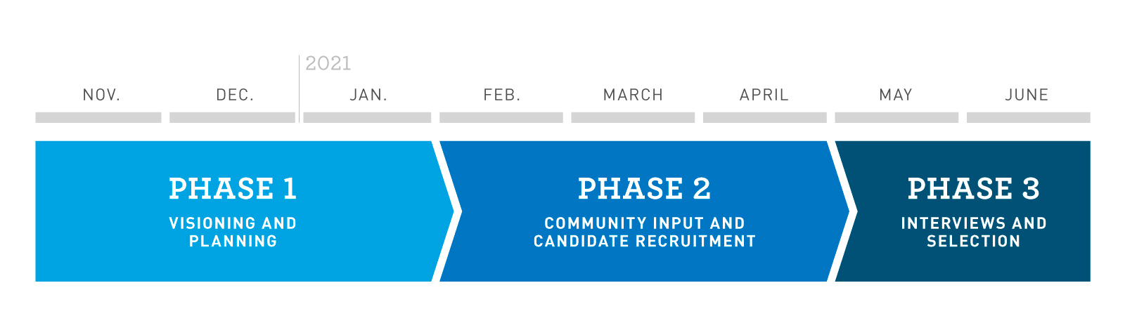 Three-part graphic showing the phases of the superintendent search process. Phase 1: Visioning and Planning. Phase 2: Community Input and Candidate Recruitment. Phase 3: Interviews and Selection.